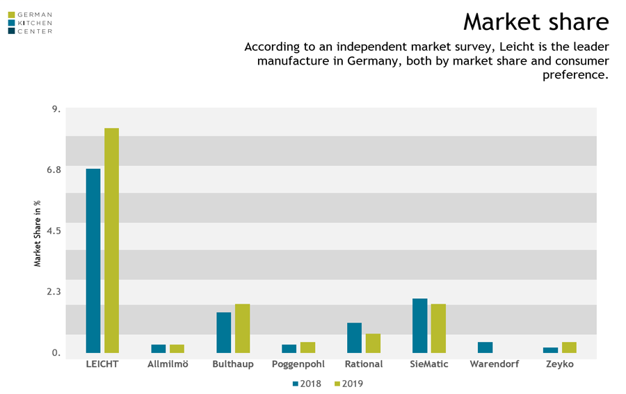 Market Survey / Market Share of Leicht Kitchens - Image